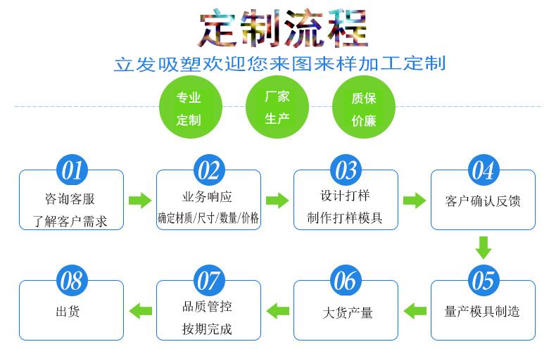 南京立发吸塑定制流程.png